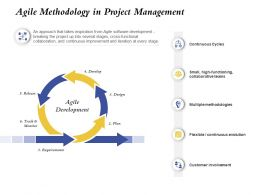 Agile Methodology In Project Management Development Ppt Slides Format
