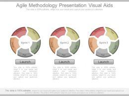 Agile Methodology Presentation Visual Aids