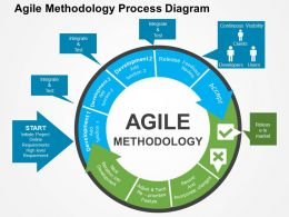 Agile Methodology Process Diagram Flat Powerpoint Design