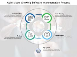 Agile Model Showing Software Implementation Process