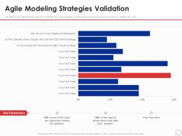 Agile Modeling Strategies Validation Agile Modeling It Ppt Infographics Clipart