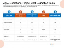 Agile Operations Project Cost Estimation Table Priority Ppt Diagrams