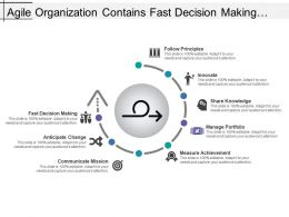 Agile Organization Contains Fast Decision Making Innovation Manage Portfolio