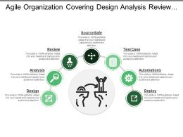 Agile Organization Covering Design Analysis Review Automation And Deploy