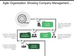 Agile Organization Showing Company Management Teams And Customers