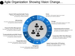 Agile Organization Showing Vision Change Cooperation Motivation And Trust