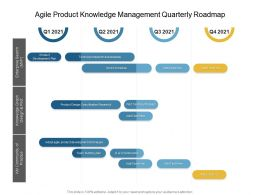 Agile Product Knowledge Management Quarterly Roadmap