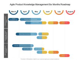 Agile Product Knowledge Management Six Months Roadmap