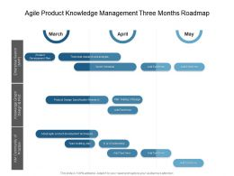 Agile Product Knowledge Management Three Months Roadmap