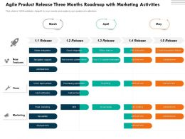 Agile Product Release Three Months Roadmap With Marketing Activities