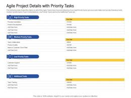Agile Project Details With Priority Tasks Quality Ppt Powerpoint Presentation Model Layouts