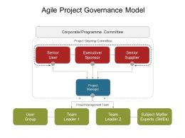 agile project governance model powerpoint slide design ideas