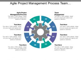Agile Project Management Process Team Engagement Social Media Cpb