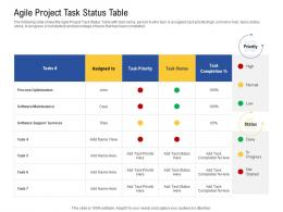 Agile Project Task Status Table Agile Operations Management Improving Tasks Boosting Team Performance Ppt Layout