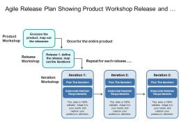 Agile Release Plan Showing Product Workshop Release And Iteration
