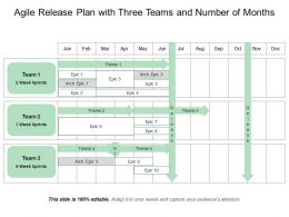 Agile Release Plan With Three Teams And Number Of Months
