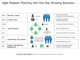 Agile Release Planning With One Day Showing Business Context Team Breakouts