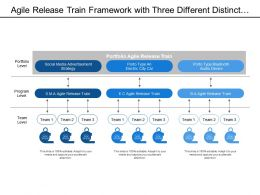 Agile Release Train Framework With Three Different Distinct Level Of Portfolio Program And Team