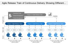 Agile Release Train Of Continuous Delivery Showing Different Level Of Team And Program