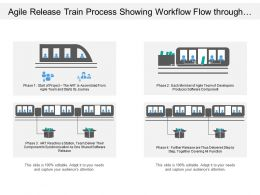 Agile Release Train Process Showing Workflow Flow Through Four Phases Of Action