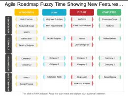 Agile Roadmap Fuzzy Time Showing New Features In Progress And Integrated Prototype