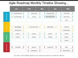 Agile Roadmap Monthly Timeline Showing Stickiness Integrations And Infrastructure