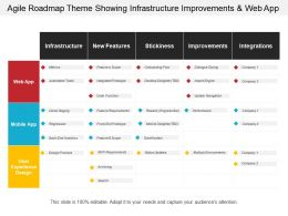 Agile Roadmap Theme Showing Infrastructure Improvements And Web App