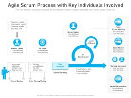 Agile Scrum Process With Key Individuals Involved
