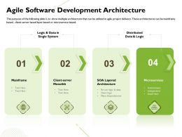 Agile Software Development Architecture Monolith Ppt Powerpoint Presentation Sample