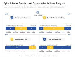 Agile Software Development Dashboard With Sprint Progress Development Ppt Icon