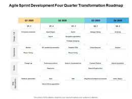 Agile Sprint Development Four Quarter Transformation Roadmap