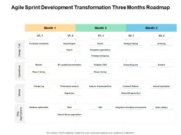 Agile Sprint Development Transformation Three Months Roadmap