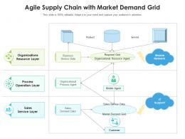 Agile Supply Chain With Market Demand Grid