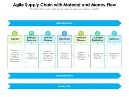 Agile Supply Chain With Material And Money Flow