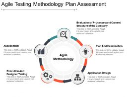 Agile Testing Methodology Plan Assessment Ppt Design