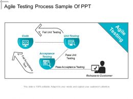 Agile Testing Process Sample Of Ppt
