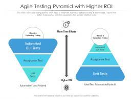 Agile Testing Pyramid With Higher ROI