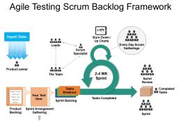 Agile Testing Scrum Backlog Framework Ppt Icon