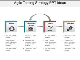 Agile Testing Strategy Ppt Ideas