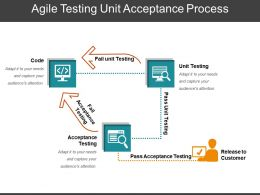 Agile Testing Unit Acceptance Process Ppt Images Gallery