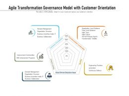 Agile Transformation Governance Model With Customer Orientation