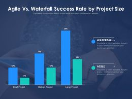 Agile Vs Waterfall Success Rate By Project Size