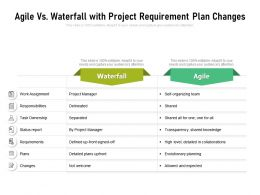 Agile Vs Waterfall With Project Requirement Plan Changes