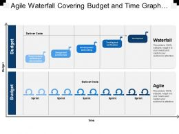 Agile Waterfall Covering Budget And Time Graph Deliver Code
