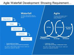 Agile Waterfall Development Showing Requirement Design Implementation And Maintenance