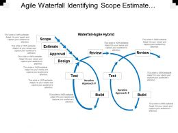 Agile Waterfall Identifying Scope Estimate Approval Design Hybrid