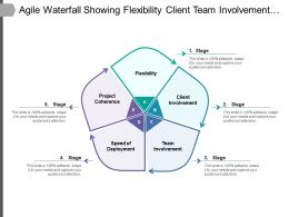 Agile Waterfall Showing Flexibility Client Team Involvement Deployment
