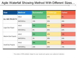 Agile Waterfall Showing Method With Different Sizes Projects