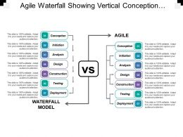 Agile Waterfall Showing Vertical Conception Initiation Analysis Design Deployment