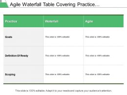Agile Waterfall Table Covering Practice Comparison Goals Definition And Scoping